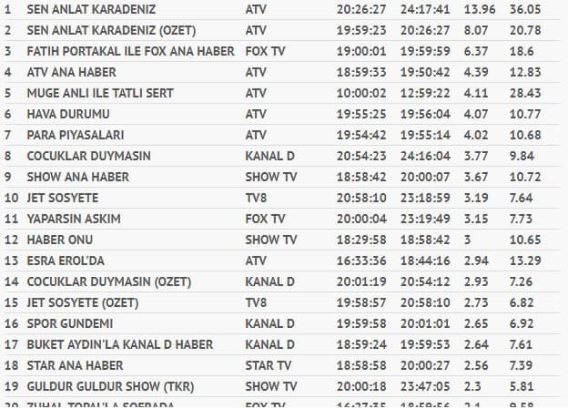 10 Ekim 2018 Çarşamba Total Reyting Sonuçları